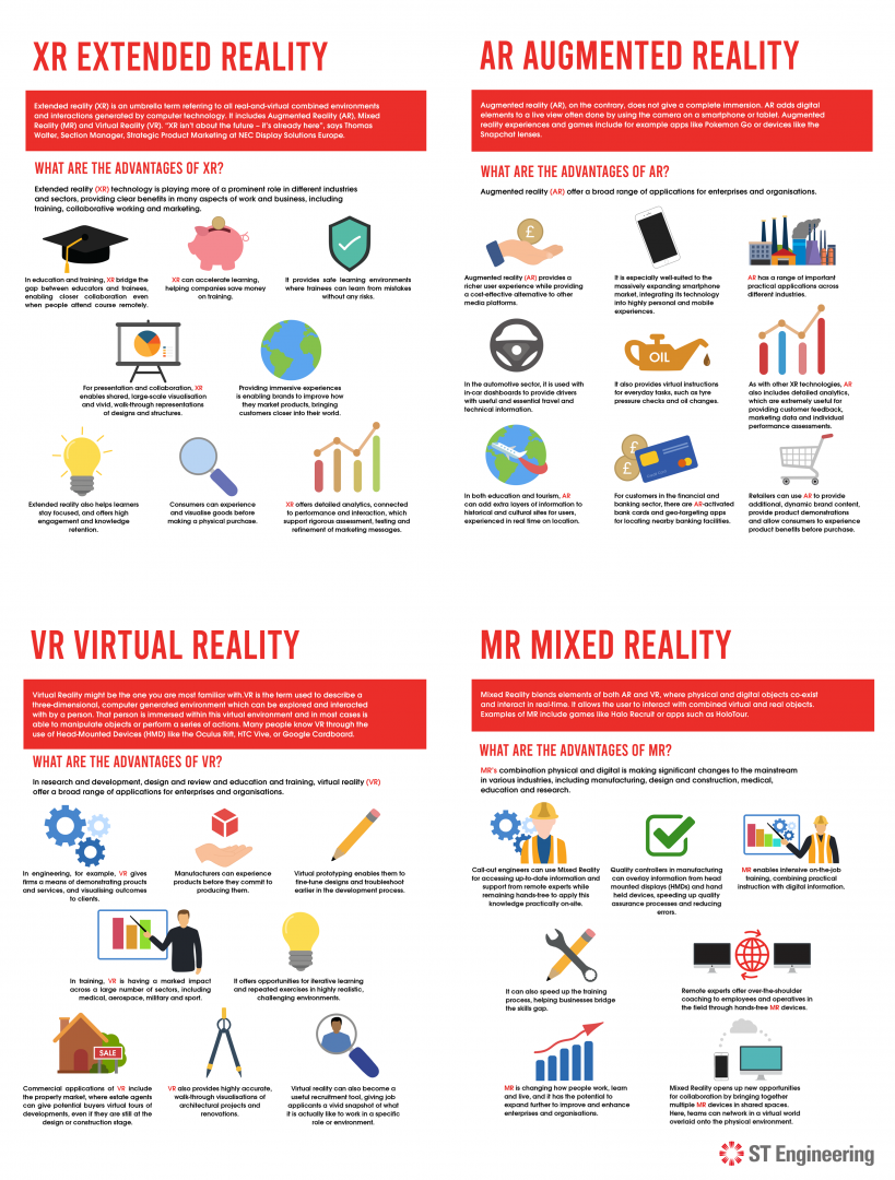 Difference between XR, AR, VR and MR