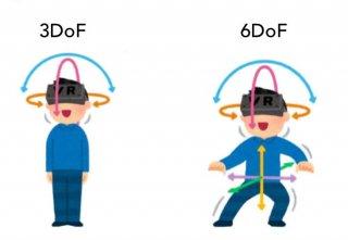 six degrees of freedom (6DoF)