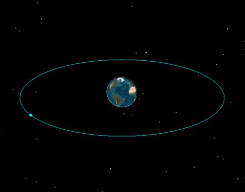 Inserting a geostationary satellite (GEO) into STK